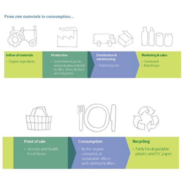 LOGO_Sustainability Performance
