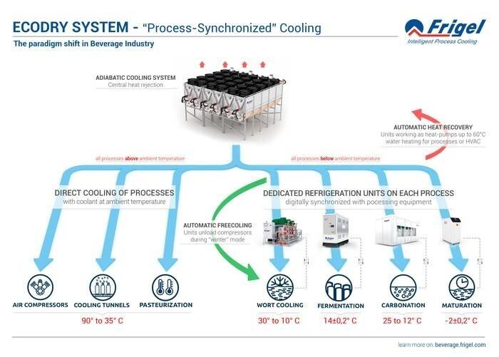 "LOGO_""Central Adiabatic Cooling System"" (Ecodry®)"