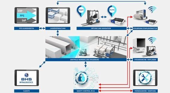 LOGO_BHS iCMS: Warenfluss- und Leitsteuerungssoftware