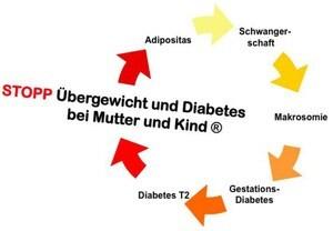 LOGO_STOPP Übergewicht und Diabetes bei Mutter und Kind