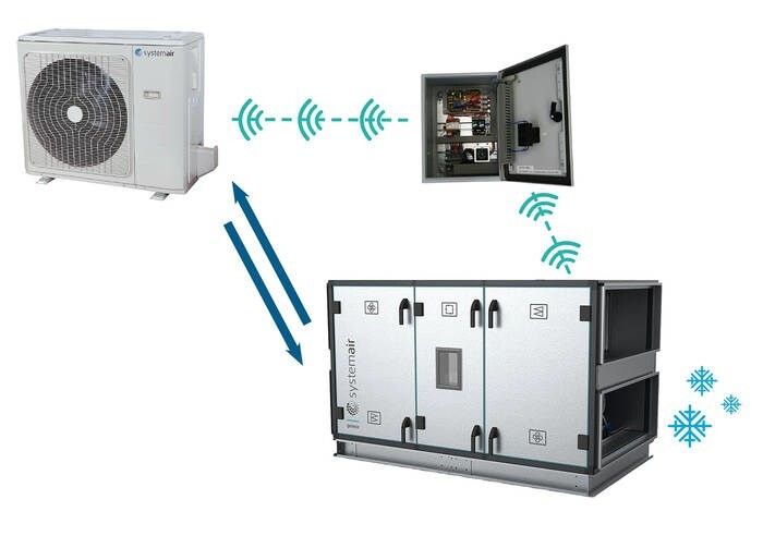 LOGO_Kommunikationsmodule – Lüftungsgerät und Inverter-Klimaanlage in einem System
