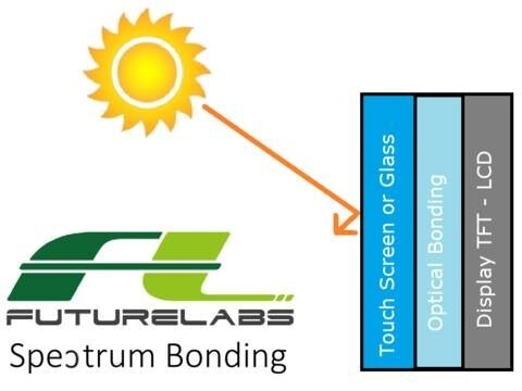 LOGO_Optical Bonding - Spectrum Bonding - Futurelabs Enterprise co. ltd