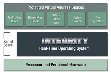 LOGO_INTEGRITY Real-Time Operating System Family