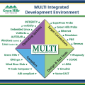 LOGO_MULTI Integrated Development Environment