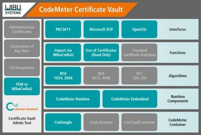 LOGO_CodeMeter Certificate Vault