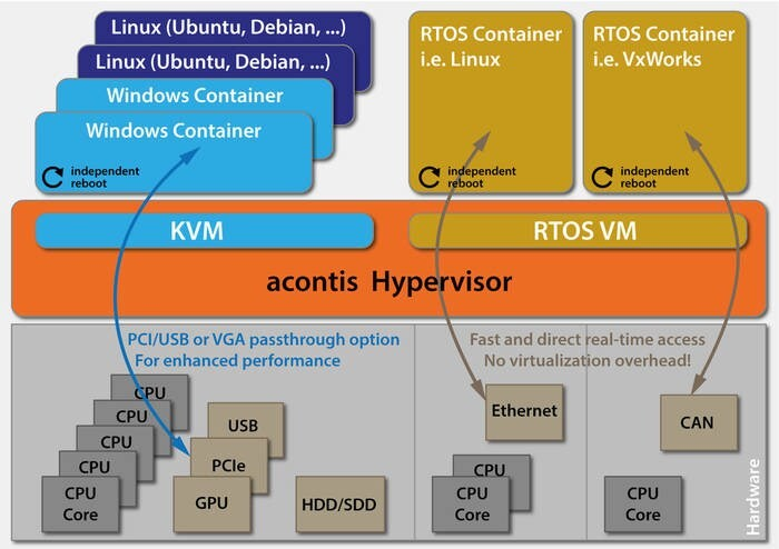 LOGO_acontis Hypervisor