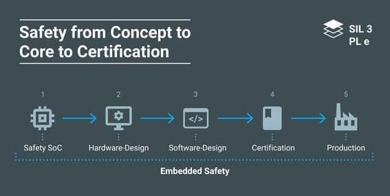 LOGO_Embedded Solutions