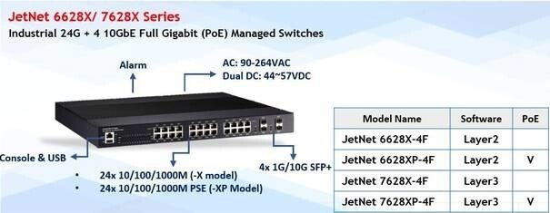 LOGO_JetNet 6628XP-4F - Industrial 28 Ports Full Gigabit with 4*10G SFP L2 Managed PoE Ethernet Switch