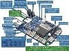 LOGO_BeagleBone Blue® Robotics Single-Board Linux Computer with a rich set of control and wireless features and software libraries