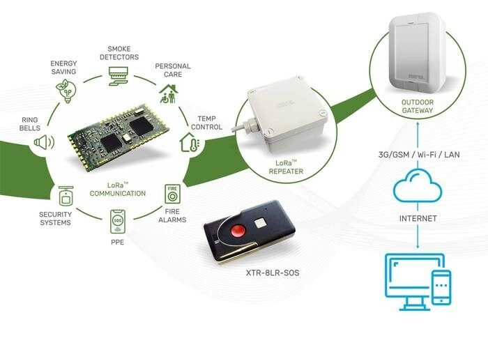 LOGO_Private RF IoT Network for Monitoring & Alarm Devices