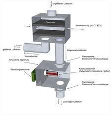LOGO_Regenerierbarer Schadstofffilter (FKZ EFRE 1704/00019)