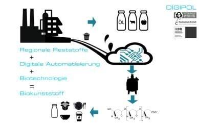 LOGO_DIGItalisierte biotechnologische Produktion von BioPOLymeren aus Reststoffen mittels intelligenter model-basierter Prozessführung DIGIPOL (FKZ ZS/2018/11/95487)