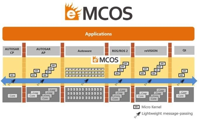 LOGO_eMCOS: High-performance and Scalable RTOS