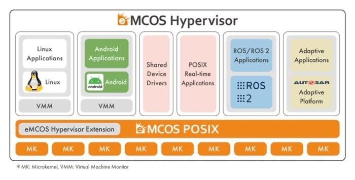LOGO_eMCOS Hypervisor for Mixed Criticality