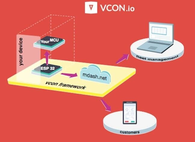 LOGO_VCON.io -  an IoT framework to connect microcontrollers online.