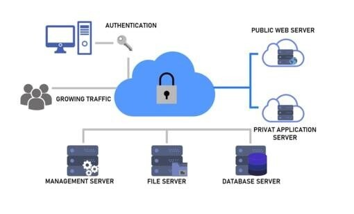 LOGO_Cloud- and Network Security