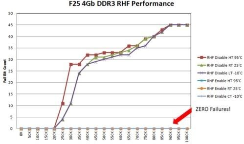 LOGO_Zentel introduces RowHammer-resistant 2Gb and 4Gb DDR3 SDRAM