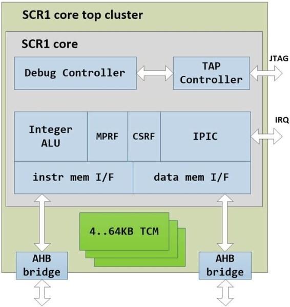 LOGO_SCR1 Microcontroller Core