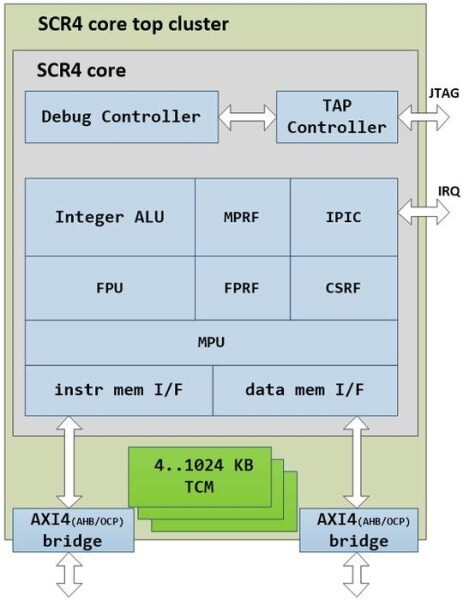 LOGO_SCR4 Microcontroller Core (RV32 or RV64)