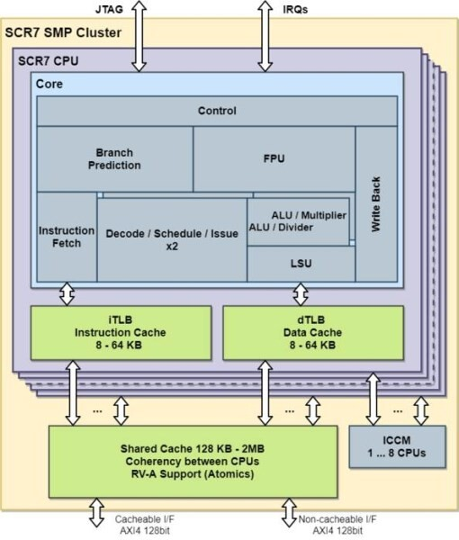 LOGO_SCR7 high-performance 64bit application core