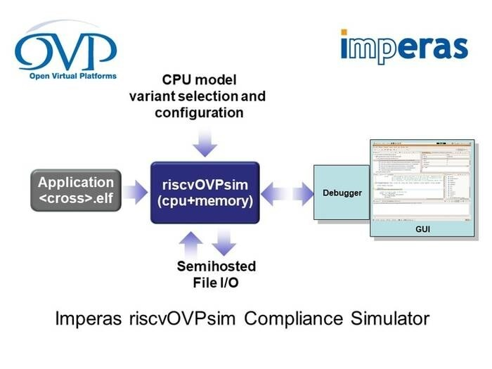 LOGO_riscvOVPsim - Free Imperas RISC-V Instruction Set Simulator