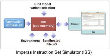 LOGO_ISS - The Imperas Instruction Set Simulator