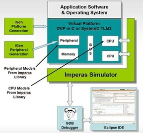 LOGO_DEV - Virtual Platform Development and Simulation