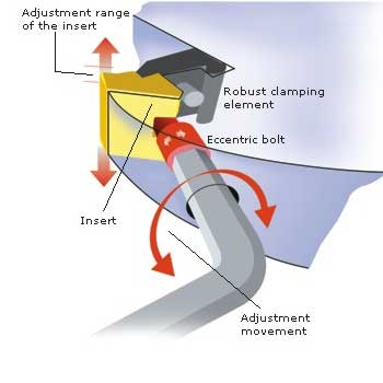 LOGO_Adjustment systems: Eccentric adjustment
