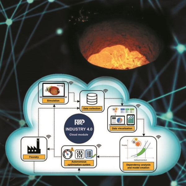 LOGO_Industry 4.0 for the foundry industry with RWP