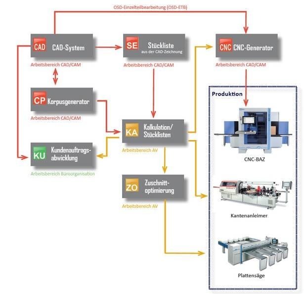 LOGO_OSD-CAD/CAM-Technologie: Von der Konstruktion zur Produktion