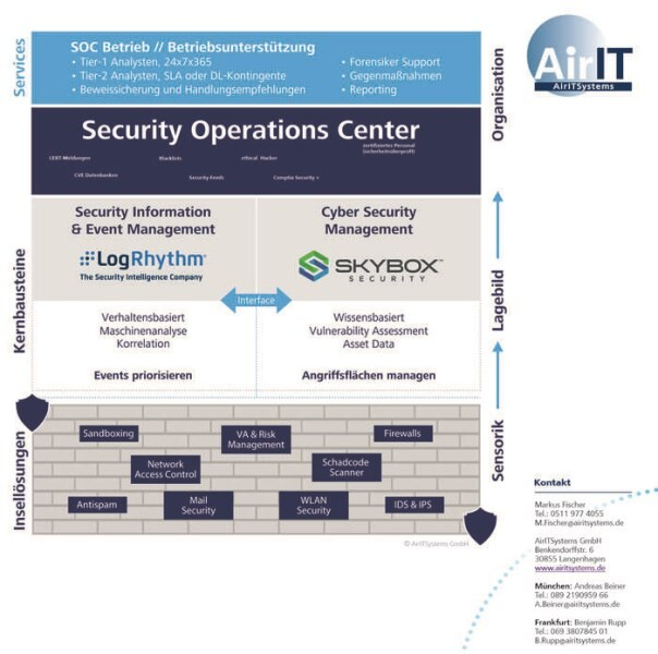 LOGO_Security Operations Center