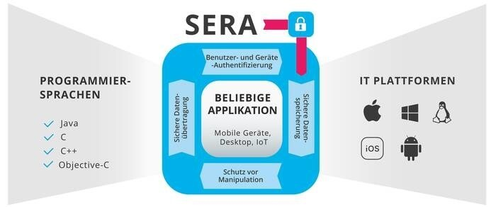 LOGO_SERA Security Framework