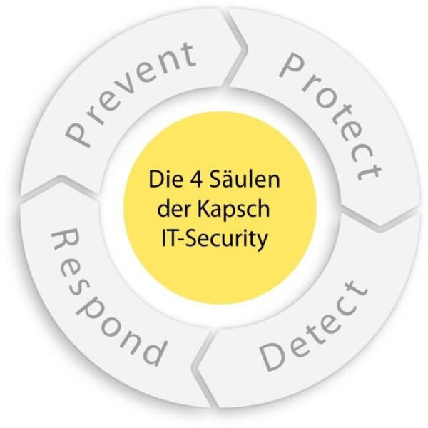 LOGO_Kapsch Cyber Defense Center