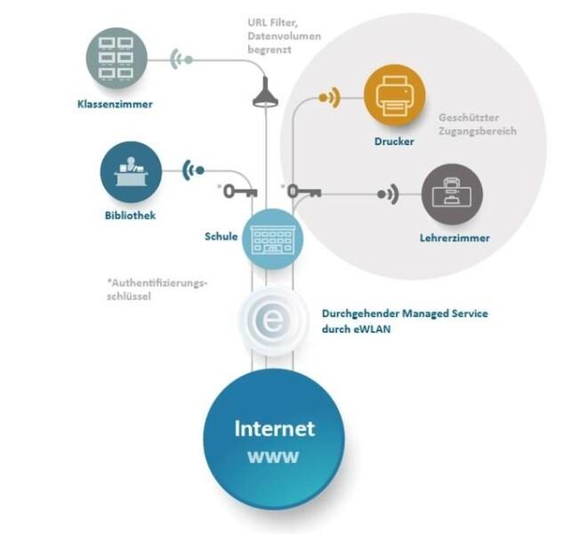 LOGO_Digitales Lernen mit eWLAN®