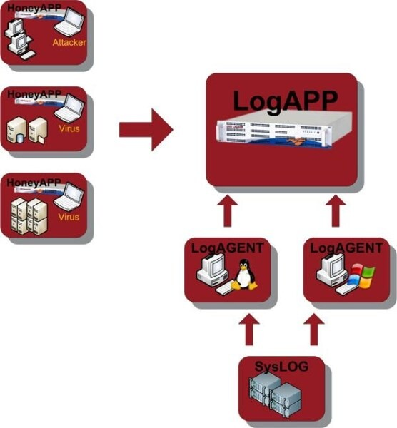 LOGO_IT-Compliance:  Monitoring - Evaluation - Archiving - Alerting
