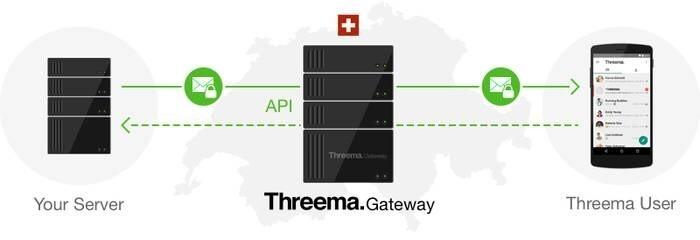 LOGO_Threema Gateway: Integration und Automatisierung