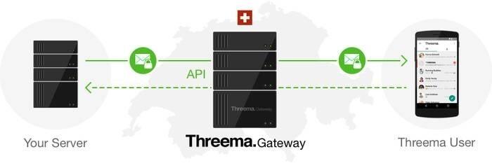 LOGO_Threema Gateway: Integration and Automation