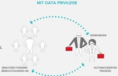 LOGO_DataPrivilege Datenzugriffs-Governance