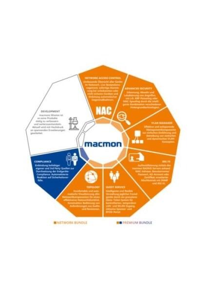 LOGO_macmon NAC Bundles