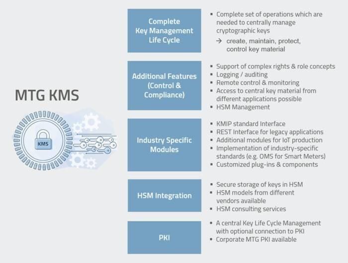 LOGO_MTG Key Management Systeme (KMS)