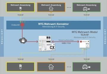 LOGO_MTG Mehrwert-Konnektor