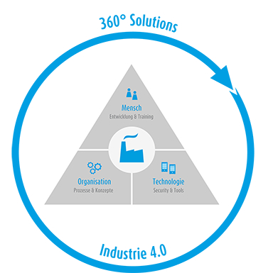 LOGO_360 ° Solutions - Industrie 4.0