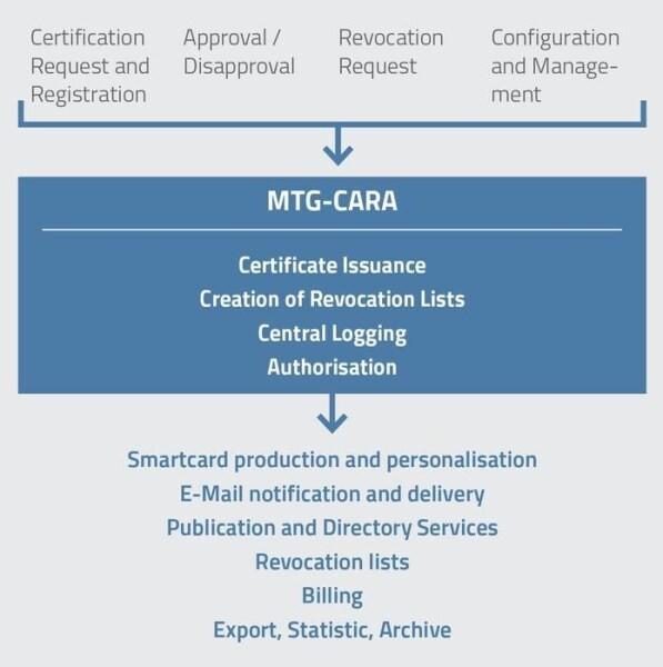 LOGO_MTG Public Key Infrastructure (MTG CARA)