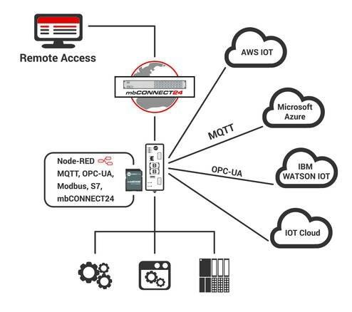 LOGO_IoT-Gateway mbEDGE