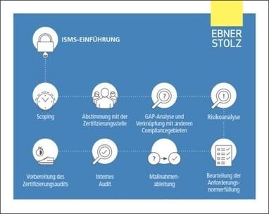 LOGO_Implementierung ISMS
