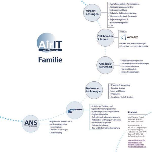 LOGO_AirIT-Familie