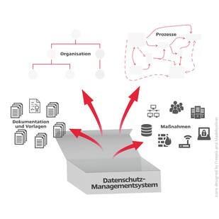LOGO_DSMS ready2go - Datenschutz-Managementsystem