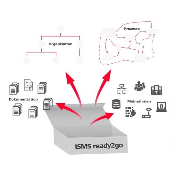 LOGO_ISMS ready2go - Informationssicherheits-Managementsystem nach DIN ISO/IEC 27001