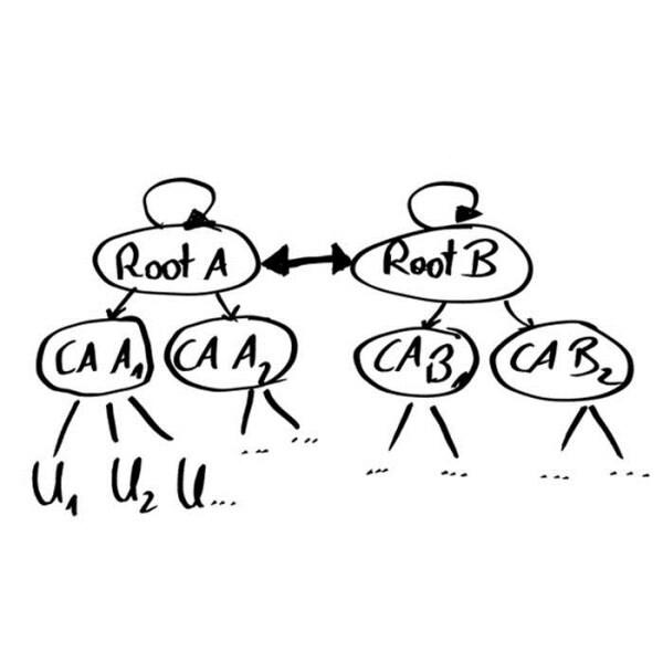 LOGO_PKI - Public key infrastructure