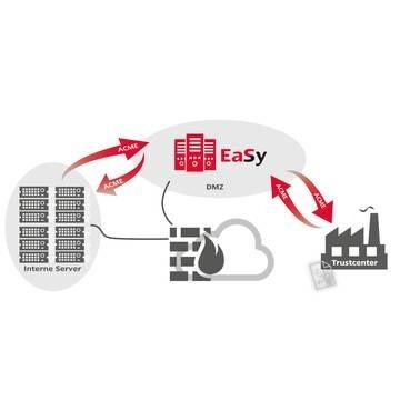 LOGO_Certificates ready2go - Automatisiertes Zertifikatsmanagement für interne Server